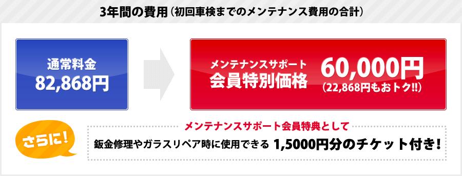 3年間の費用(初回車検までのメンテナンス費用の合計)
