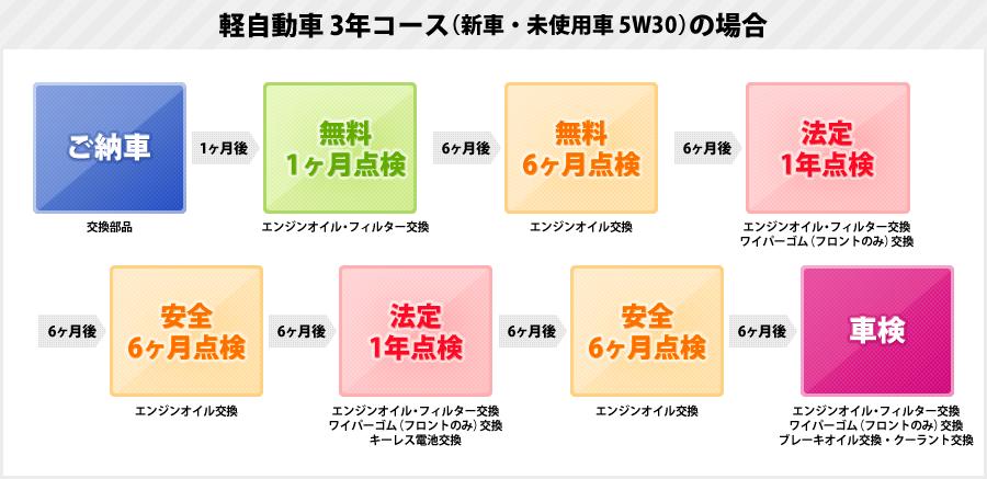 軽自動車3年コース(新車・未使用車 5W30)の場合